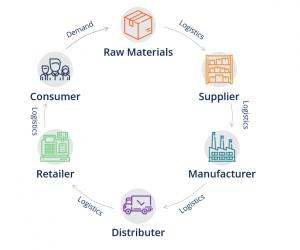 supply chain erp